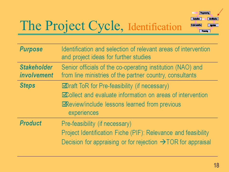 19 The Project Cycle, Appraisal A detailed feasibility study (meeting the quality criteria) that is the basis for a financing proposal Outline for activity and resource schedule Product þ Conduct a feasibility study þ Involve the different stakeholders þDefine implementation arrangements þ Elaborate solutions and achieve agreement on the project approach with all stakeholders þ Design logical framework, Activity and Resources schedules Steps Project formulation mission involving all stakeholders Stakeholder involvement A well defined and formulated project according to the criteria of relevance, feasibility and sustainability Purpose