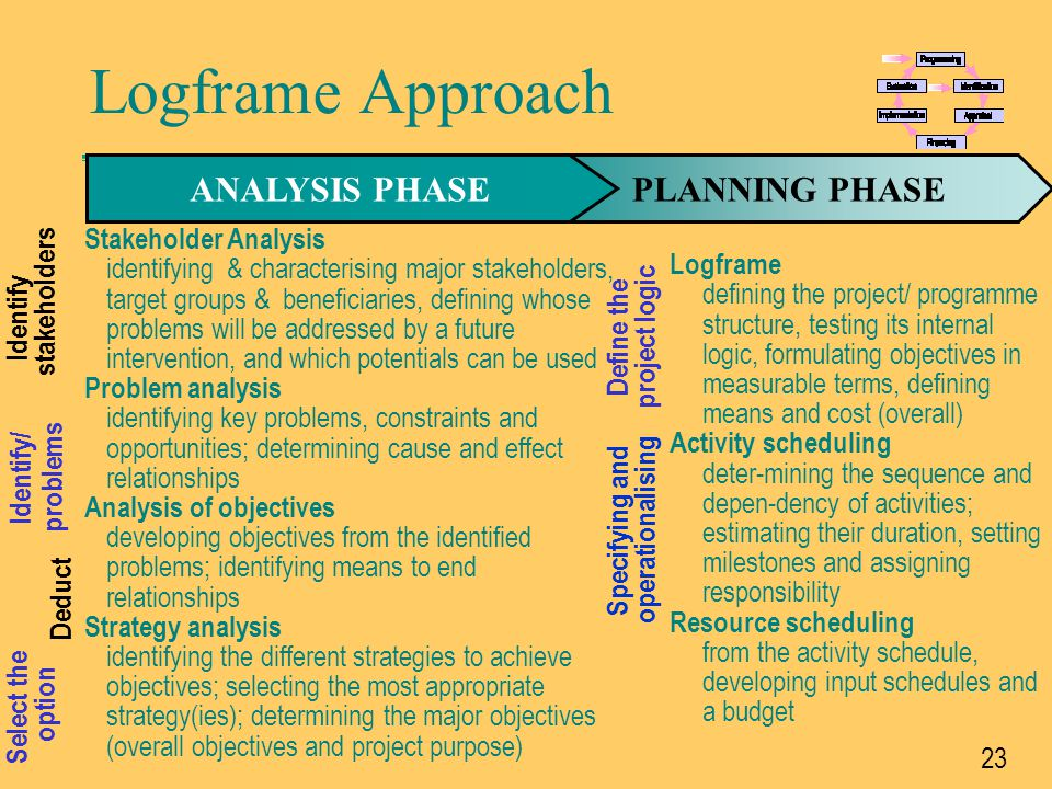 24 Stakeholders F Any individuals, groups of people, institutions or firms that may have a relationship with the project/ programme F They may – directly or indirectly, positively or negatively – affect or be affected by the process and outcomes of projects or programmes Logframe Approach