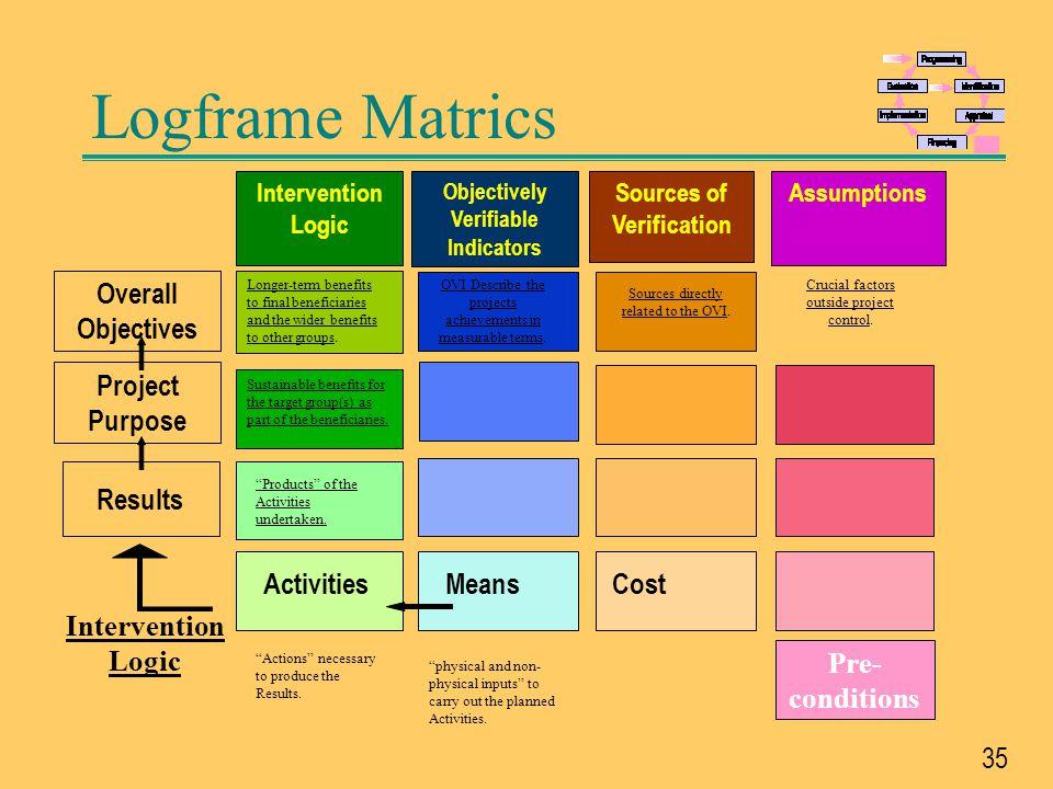 36 Logframe Basics '...