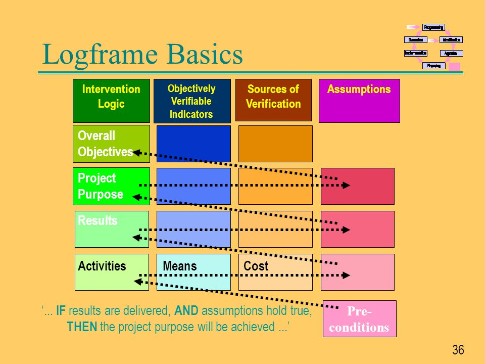 37 Interlocking Logframes Activities Results Overall Objectives Project Purpose Activities Results Overall Objectives Project Purpose Activities Results Overall Objectives Project Purpose Programme Project Project component