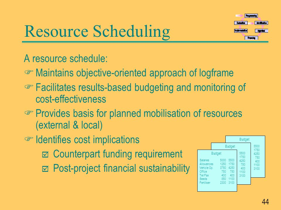 45 Steps in the Preparation of a Resource Schedule
