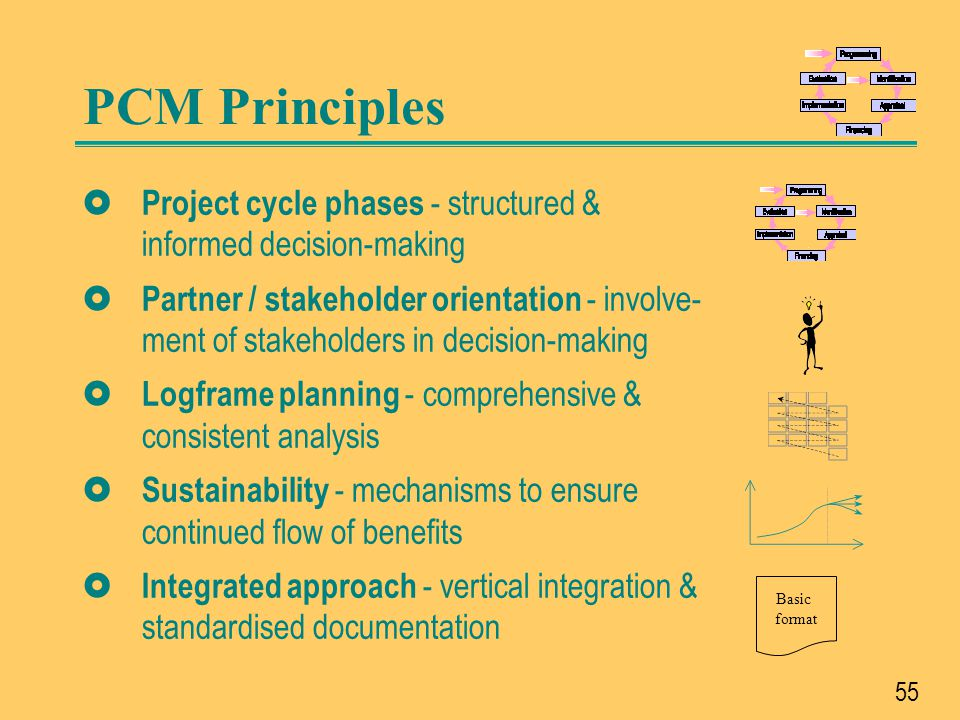 56 Why Project Cycle Management Results-oriented – not activity driven Consistency Logically sets objectives and actions Participatory stakeholder involvement Transparency Comprehensive approach Shows whether objectives have been achieved: Indicators (for M&E) Framework for assessing relevance, feasibility and sustainability Describes external factors that influence the project's success: assumptions and risks