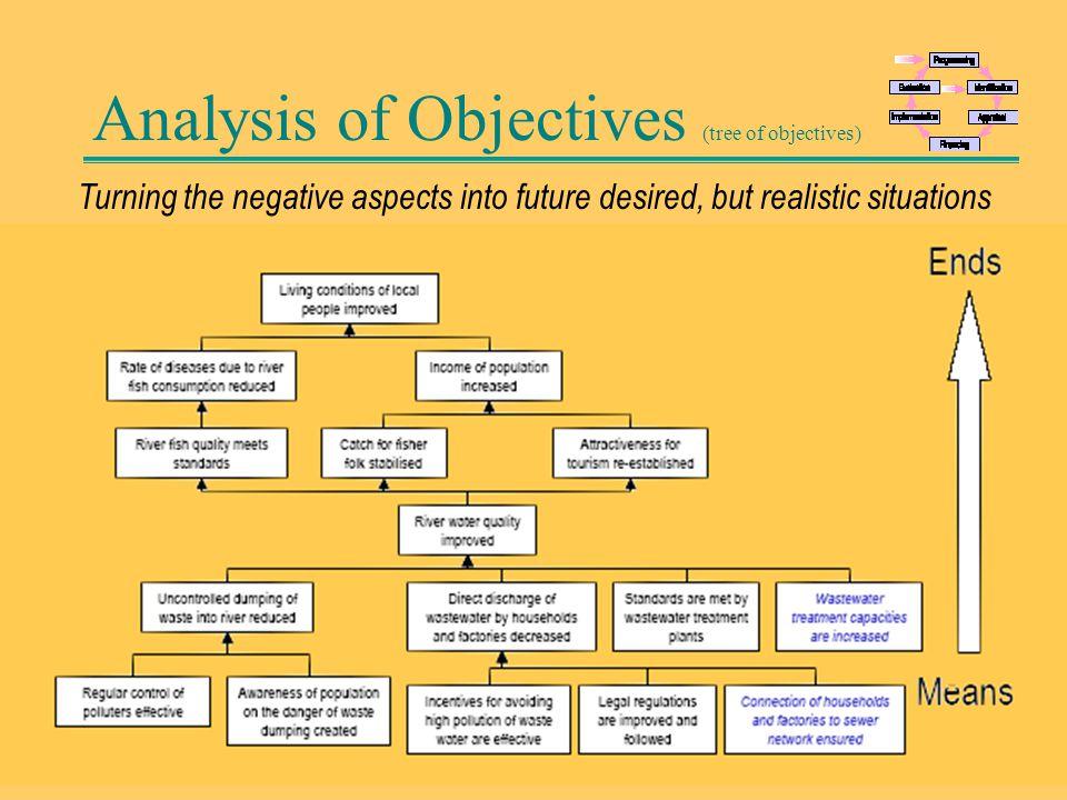 70 Analysis of Strategies (IV)