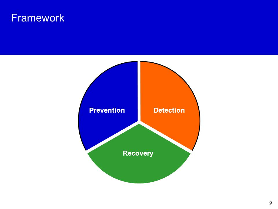 9 Framework PreventionDetection Recovery