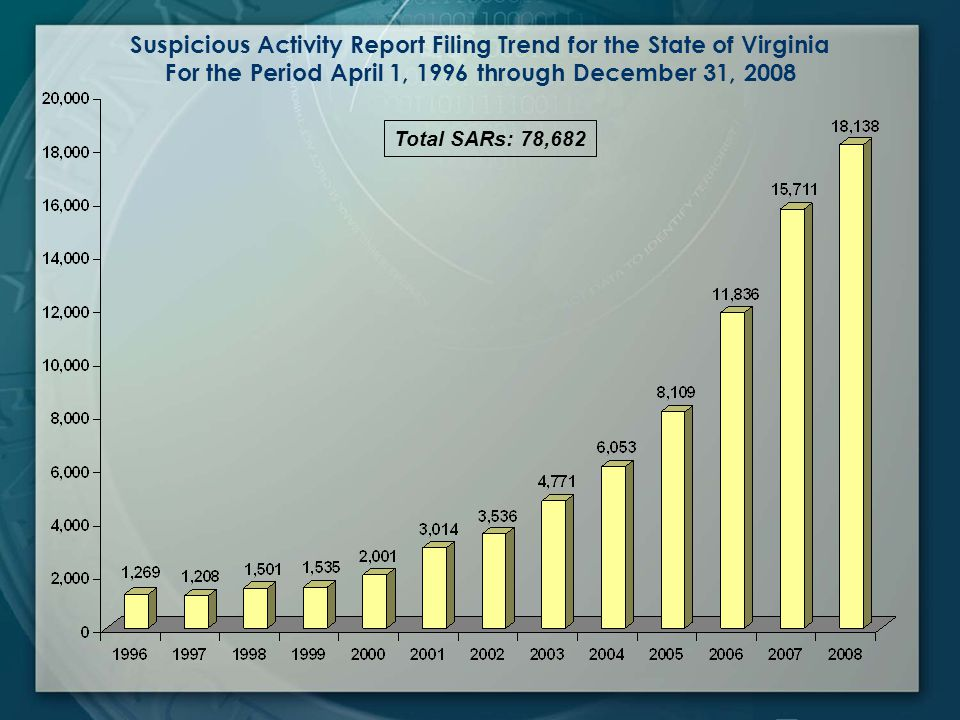 Total SARs: 78,682 Suspicious Activity Report Filing Trend for the State of Virginia For the Period April 1, 1996 through December 31, 2008