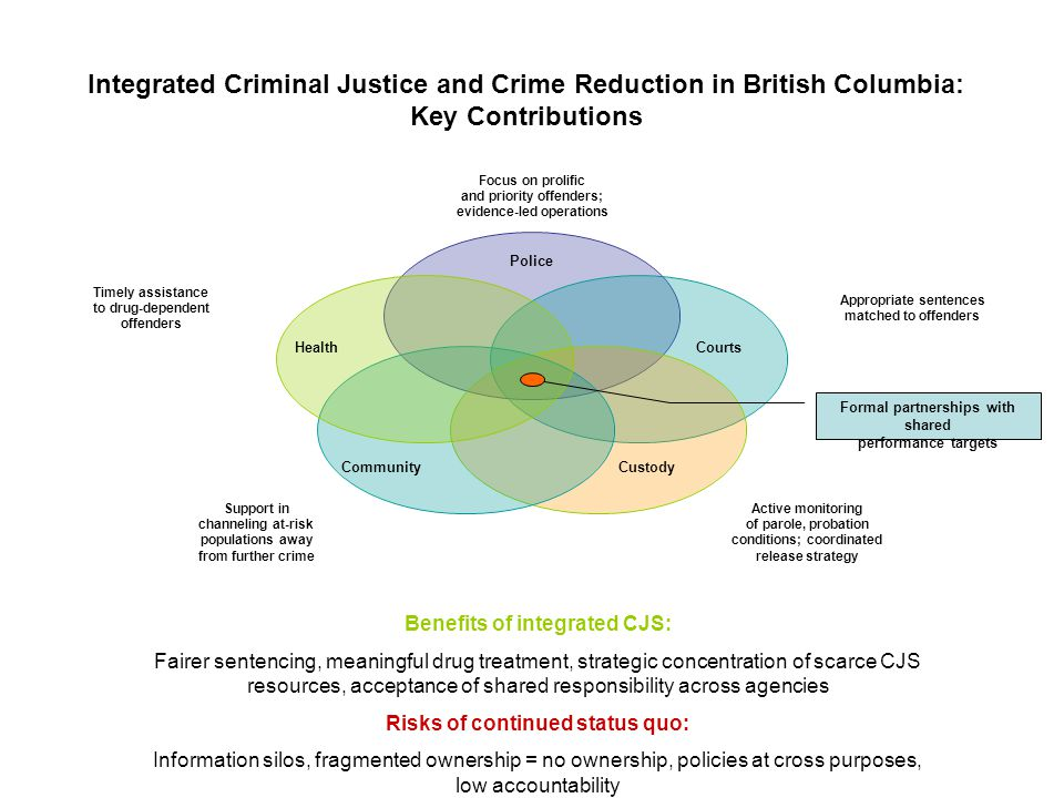 Integrated Criminal Justice and Crime Reduction in British Columbia: Key Contributions Police Courts Custody Health Community Benefits of integrated CJS: Fairer sentencing, meaningful drug treatment, strategic concentration of scarce CJS resources, acceptance of shared responsibility across agencies Risks of continued status quo: Information silos, fragmented ownership = no ownership, policies at cross purposes, low accountability Formal partnerships with shared performance targets