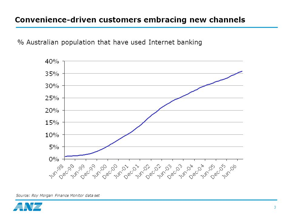 3 Convenience-driven customers embracing new channels % Australian population that have used Internet banking Source: Roy Morgan Finance Monitor data set