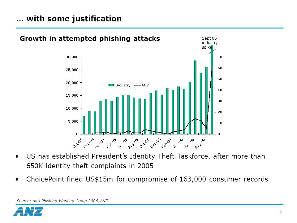5 Source: Anti-Phishing Working Group 2006, ANZ US has established President's Identity Theft Taskforce, after more than 650K identity theft complaints in 2005 ChoicePoint fined US$15m for compromise of 163,000 consumer records Growth in attempted phishing attacks Sept 06 industry spike … with some justification