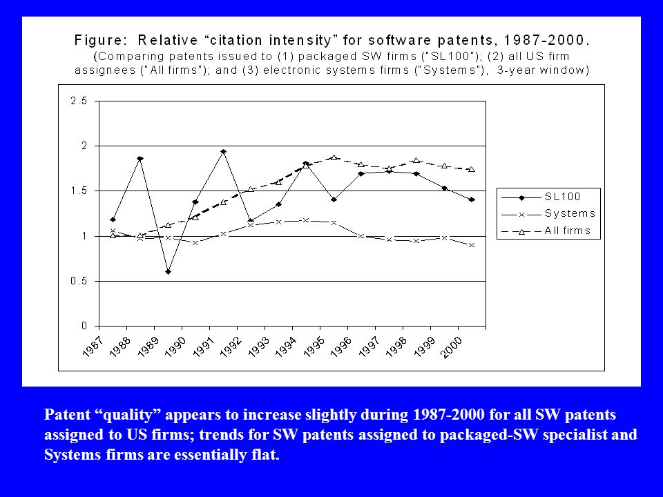Patent quality appears to increase slightly during 1987-2000 for all SW patents assigned to US firms; trends for SW patents assigned to packaged-SW specialist and Systems firms are essentially flat.
