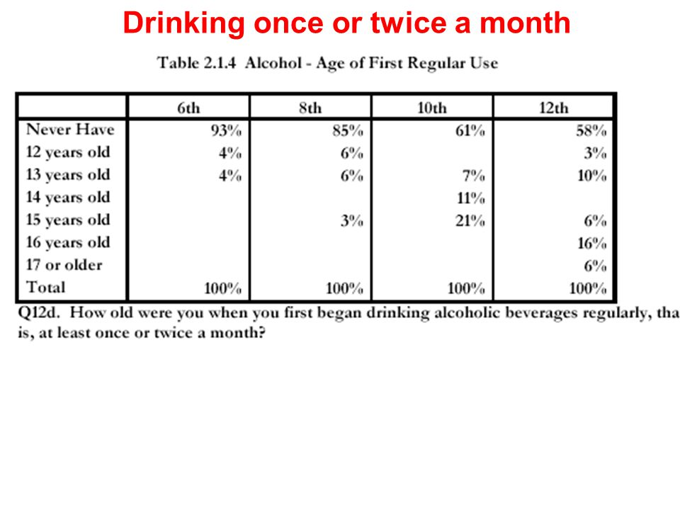 Drinking once or twice a month