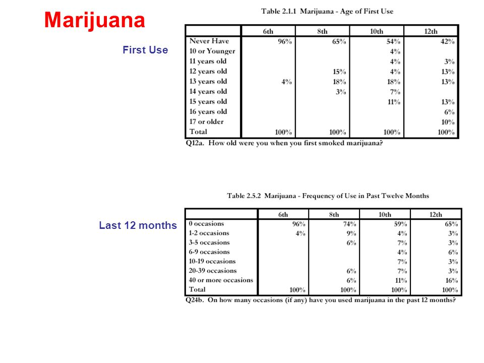 Last 12 months First Use Marijuana