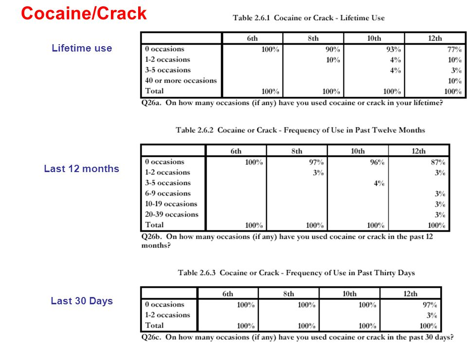 Last 12 months Lifetime use Cocaine/Crack Last 30 Days