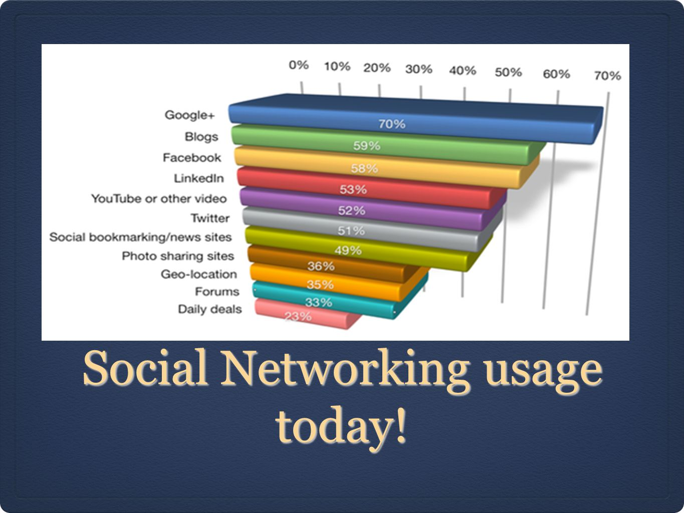 Social Networking usage today!