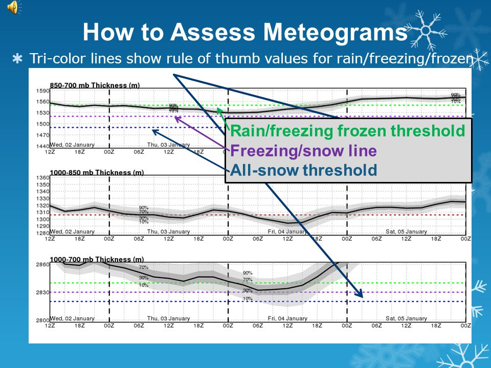 How to Assess Meteograms  Red lines show the station specific climatological boundary for rain/snow, if available
