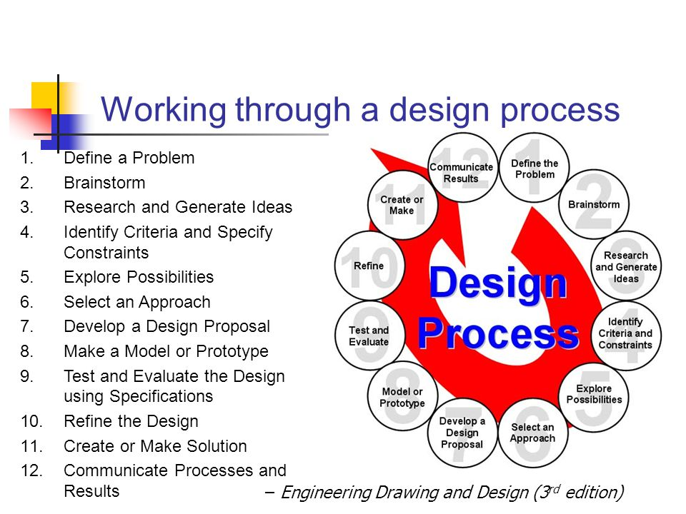 – Engineering Drawing and Design (3 rd edition) Working through a design process 1.Define a Problem 2.Brainstorm 3.Research and Generate Ideas 4.Ident