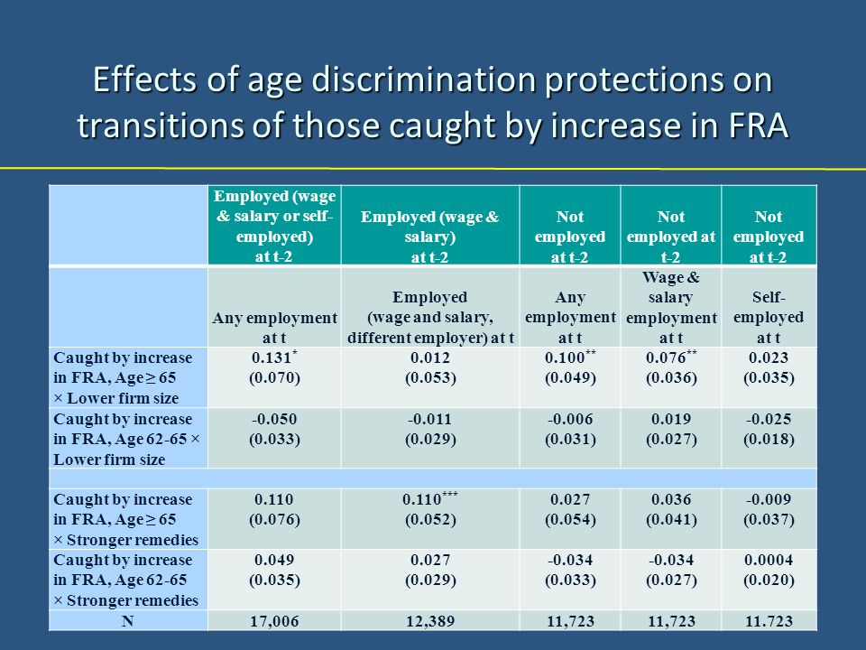 Effects of age discrimination protections on transitions of those caught by increase in FRA Employed (wage & salary or self- employed) at t-2 Employed (wage & salary) at t-2 Not employed at t-2 Not employed at t-2 Any employment at t Employed (wage and salary, different employer) at t Any employment at t Wage & salary employment at t Self- employed at t Caught by increase in FRA, Age ≥ 65 × Lower firm size 0.131 * (0.070) 0.012 (0.053) 0.100 ** (0.049) 0.076 ** (0.036) 0.023 (0.035) Caught by increase in FRA, Age 62-65 × Lower firm size -0.050 (0.033) -0.011 (0.029) -0.006 (0.031) 0.019 (0.027) -0.025 (0.018) Caught by increase in FRA, Age ≥ 65 × Stronger remedies 0.110 (0.076) 0.110 *** (0.052) 0.027 (0.054) 0.036 (0.041) -0.009 (0.037) Caught by increase in FRA, Age 62-65 × Stronger remedies 0.049 (0.035) 0.027 (0.029) -0.034 (0.033) -0.034 (0.027) 0.0004 (0.020) N17,00612,38911,723 11.723
