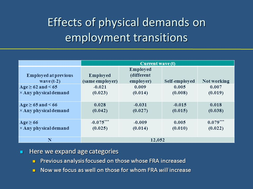 Effects of physical demands on employment transitions Current wave (t) Employed at previous wave (t-2) Employed (same employer) Employed (different employer)Self-employedNot working Age ≥ 62 and < 65 × Any physical demand -0.021 (0.023) 0.009 (0.014) 0.005 (0.008) 0.007 (0.019) Age ≥ 65 and < 66 × Any physical demand 0.028 (0.042) -0.031 (0.027) -0.015 (0.015) 0.018 (0.038) Age ≥ 66 × Any physical demand -0.075 *** (0.025) -0.009 (0.014) 0.005 (0.010) 0.079 *** (0.022) N 12,052 Here we expand age categories Here we expand age categories Previous analysis focused on those whose FRA increased Previous analysis focused on those whose FRA increased Now we focus as well on those for whom FRA will increase Now we focus as well on those for whom FRA will increase