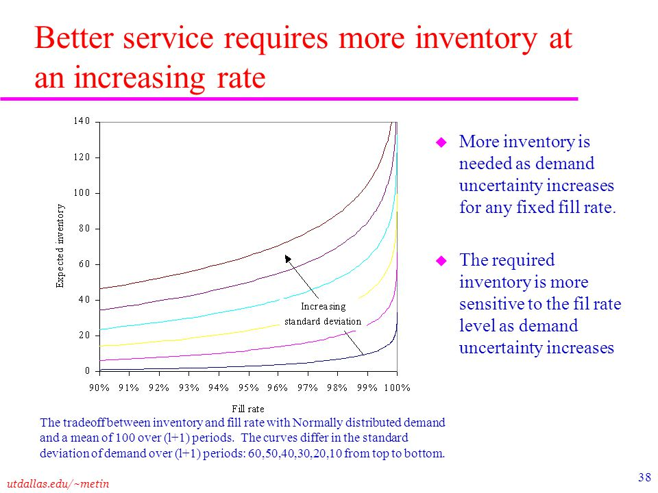 utdallas.edu/~metin 38 Better service requires more inventory at an increasing rate u More inventory is needed as demand uncertainty increases for any