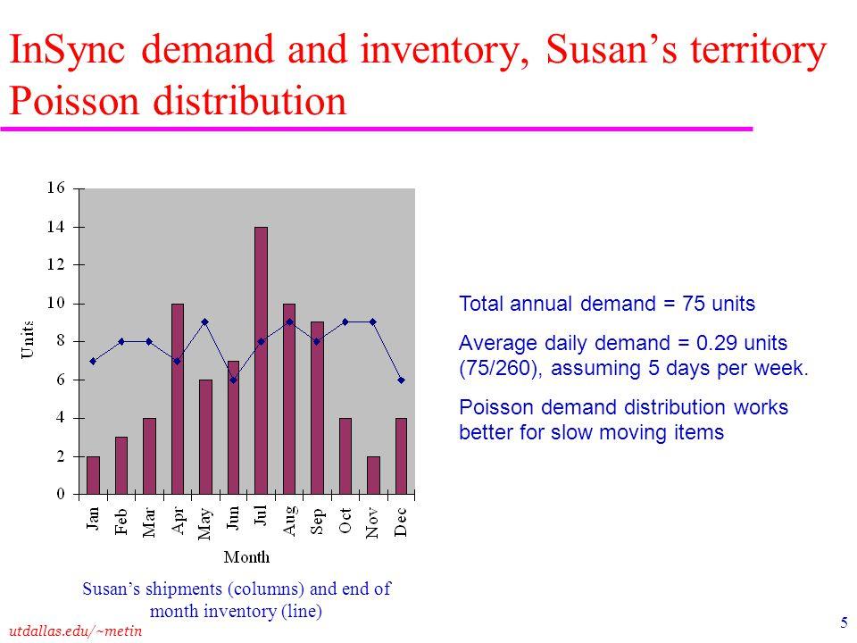 utdallas.edu/~metin 5 InSync demand and inventory, Susan's territory Poisson distribution Total annual demand = 75 units Average daily demand = 0.29 u