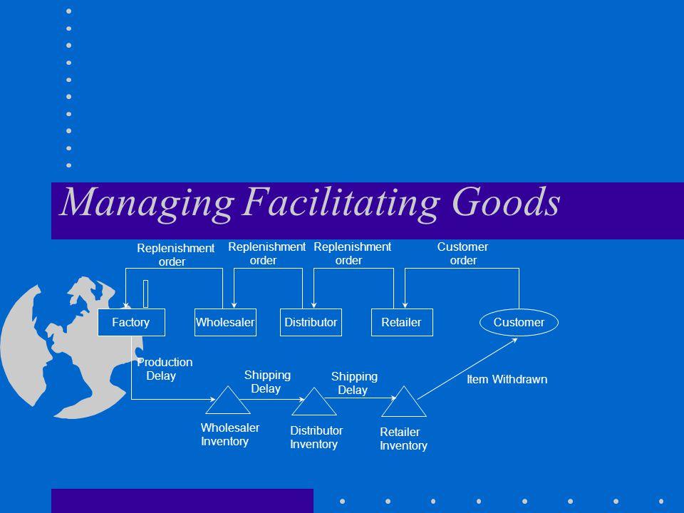 Managing Facilitating Goods FactoryWholesalerDistributorRetailerCustomer Replenishment order Replenishment order Replenishment order Customer order Pr