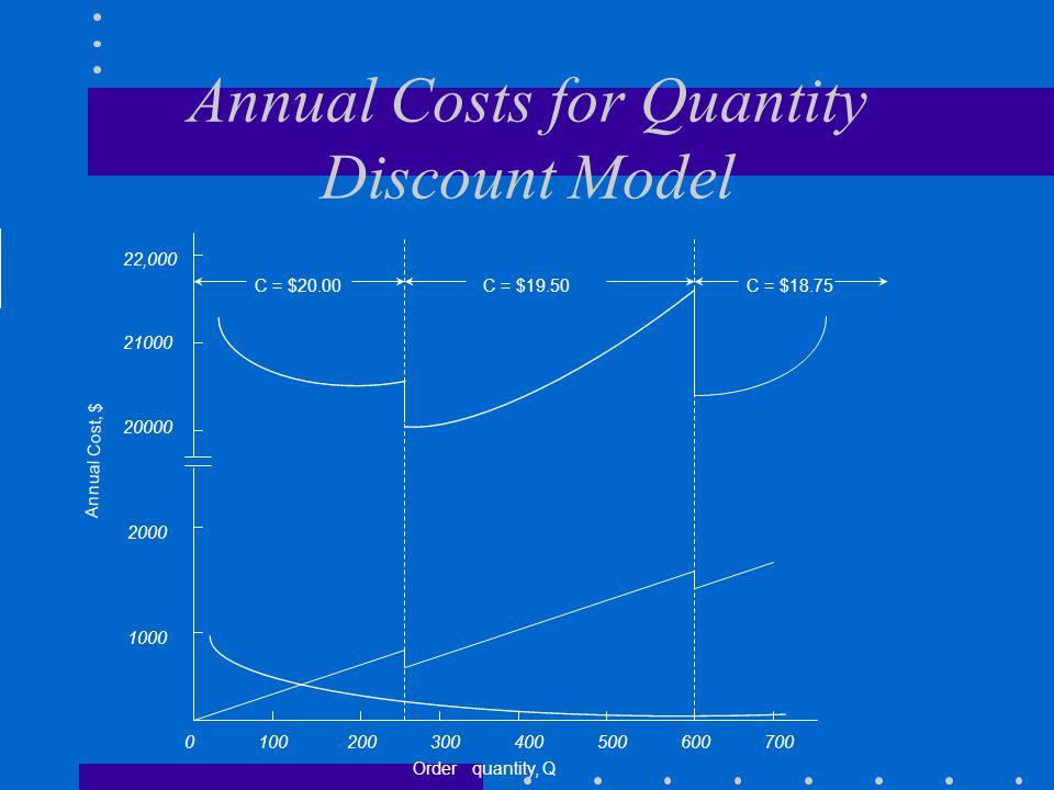 Annual Costs for Quantity Discount Model 0 100 200 300 400 500 600 700 22,000 21000 20000 2000 1000 C = $20.00C = $19.50C = $18.75 Order quantity, Q A