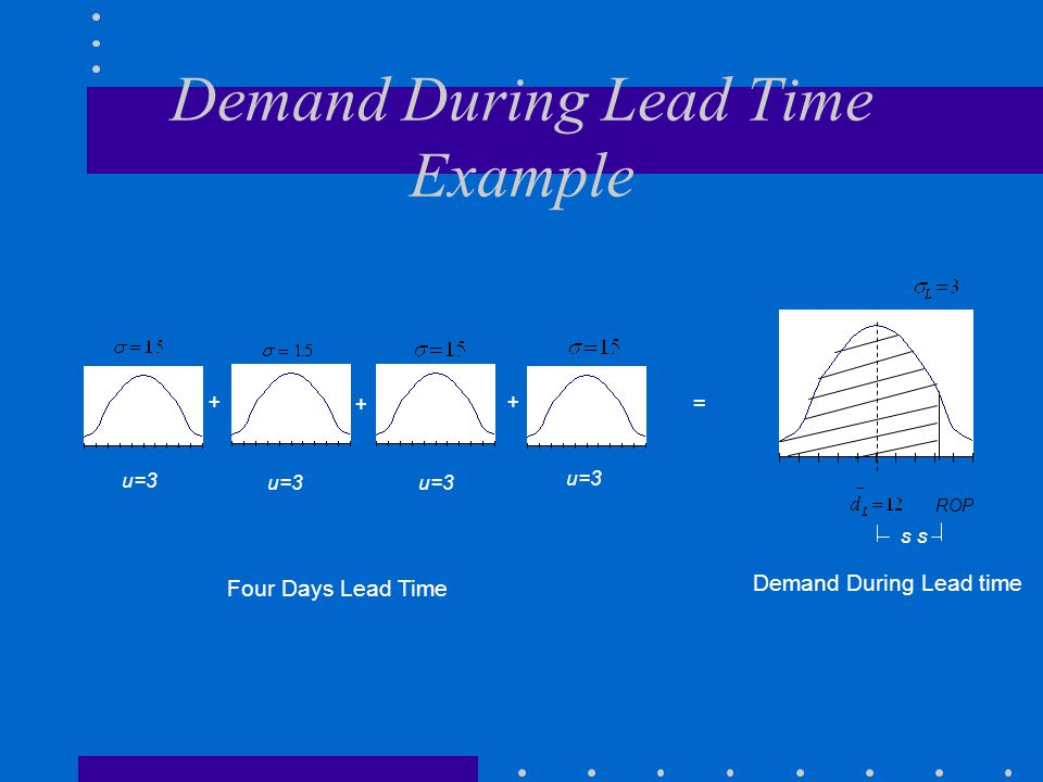 Demand During Lead Time Example + + + = u=3 ROP s s Four Days Lead Time Demand During Lead time
