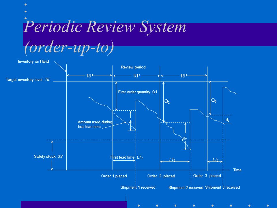 Periodic Review System (order-up-to) RP Review period First order quantity, Q1 d1d1 Q2Q2 Q3Q3 d2d2 d3d3 Target inventory level, TIL Amount used during