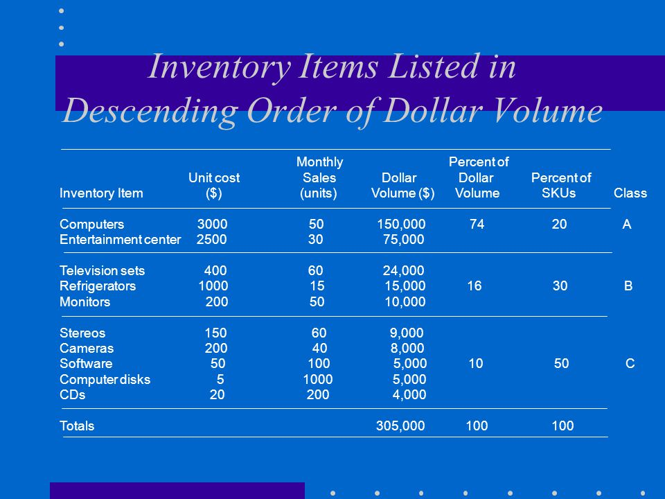 Inventory Items Listed in Descending Order of Dollar Volume Monthly Percent of Unit cost Sales Dollar Dollar Percent of Inventory Item ($) (units) Vol