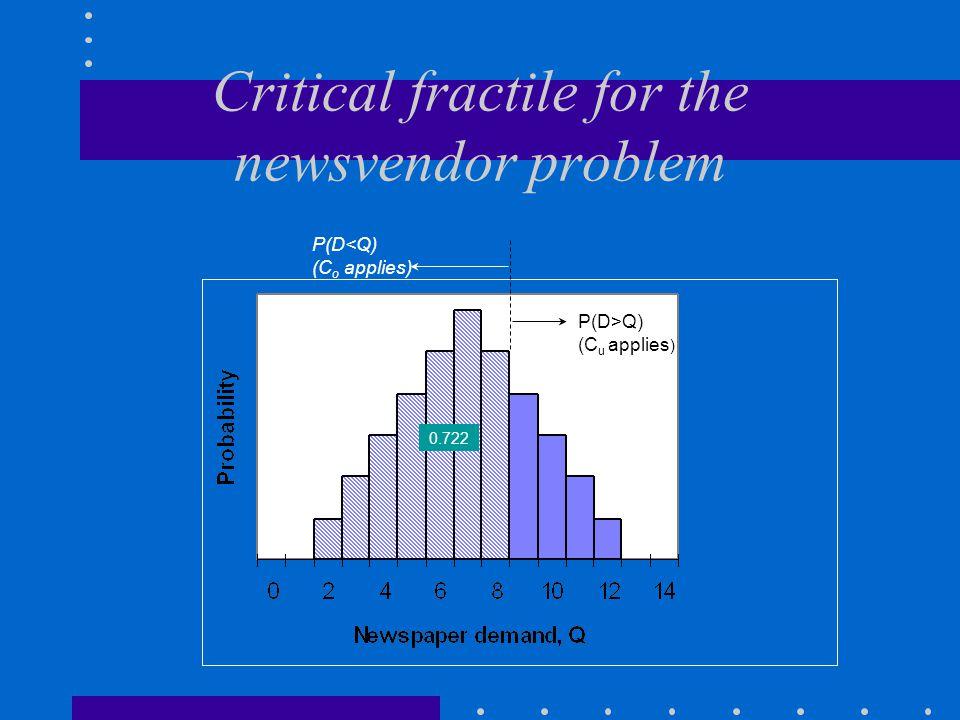 Critical fractile for the newsvendor problem P(D<Q) (C o applies) P(D>Q) (C u applies ) 0.722