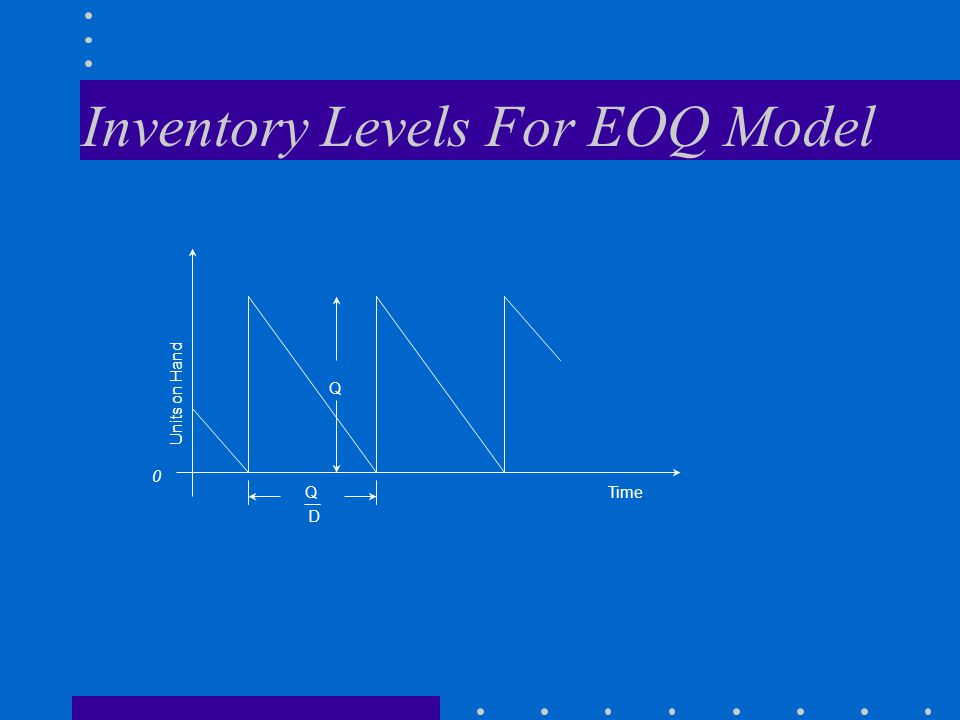 Inventory Levels For EOQ Model 0 Units on Hand Q Q D Time
