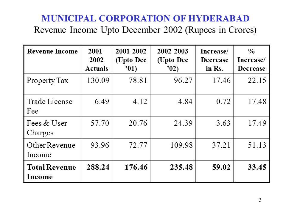 3 MUNICIPAL CORPORATION OF HYDERABAD Revenue Income Upto December 2002 (Rupees in Crores) Revenue Income2001- 2002 Actuals 2001-2002 (Upto Dec '01) 2002-2003 (Upto Dec '02) Increase/ Decrease in Rs.