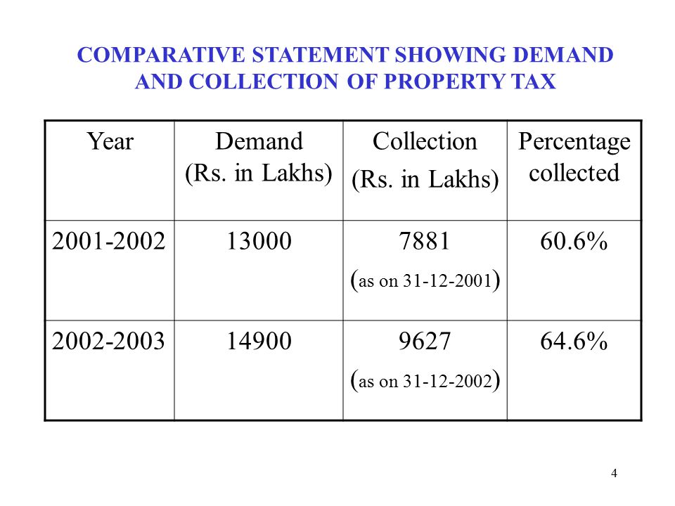 5 MUNICIPAL CORPORATION OF HYDERABAD Revenue Expenditure Upto December 2002 (Rs in Crores) Revenue Expenditure 2001- 2002 Actuals 2001-2002 (Upto Dec '01) 2002-2003 (Upto Dec '02) Increase / Decrease in Rs.