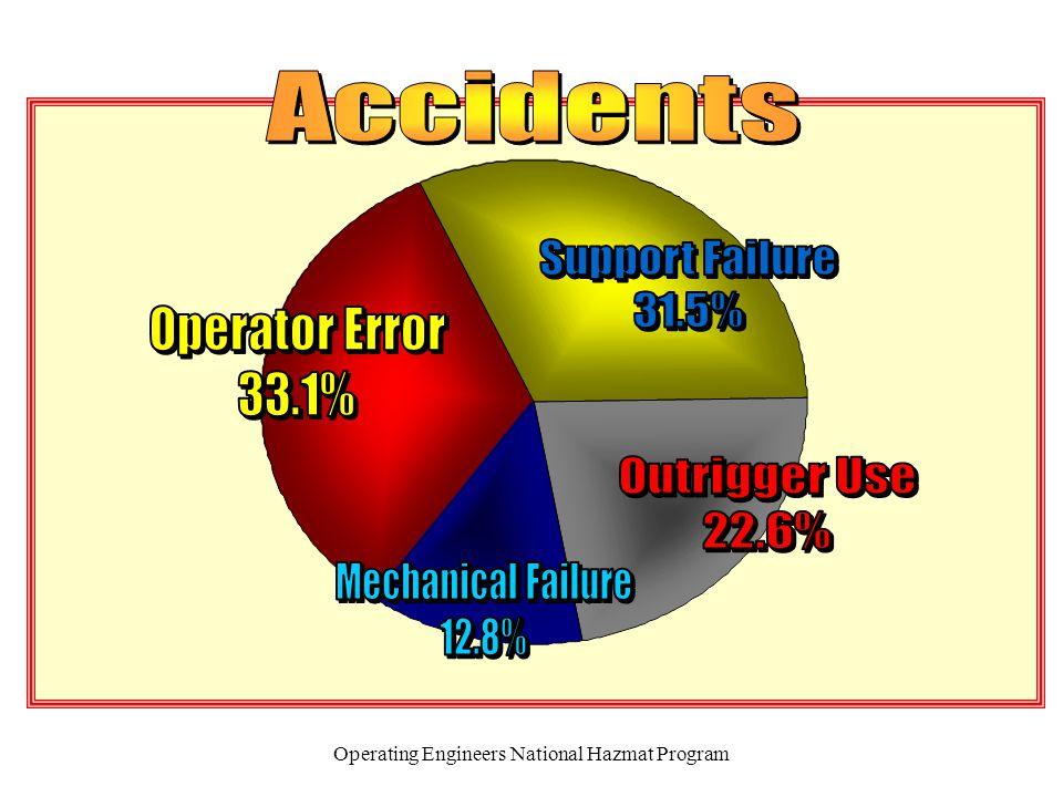 Operating Engineers National Hazmat Program v Minimum clearance 10 ft.