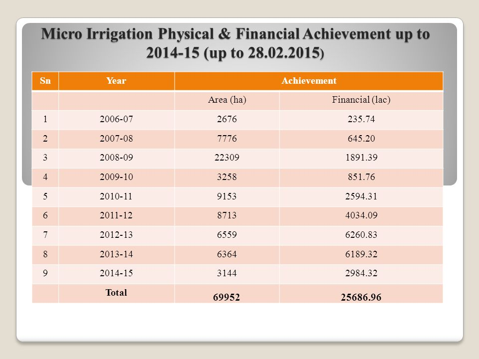 Micro Irrigation Physical & Financial Achievement up to 2014-15 (up to 28.02.2015 ) SnYearAchievement Area (ha)Financial (lac) 12006-072676235.74 22007-087776645.20 32008-09223091891.39 42009-103258851.76 52010-1191532594.31 62011-1287134034.09 72012-1365596260.83 82013-1463646189.32 92014-1531442984.32 Total 6995225686.96