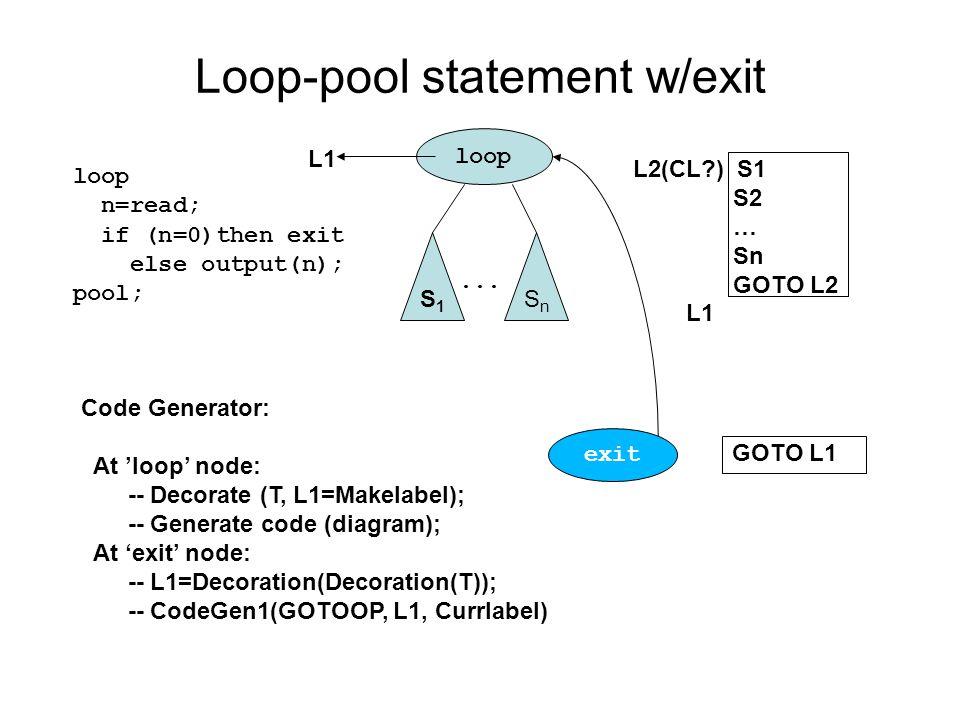 Loop-pool statement w/exit loop S1S1 SnSn L2(CL ) S1 S2 … Sn GOTO L2 L1 loop n=read; if (n=0)then exit else output(n); pool;...