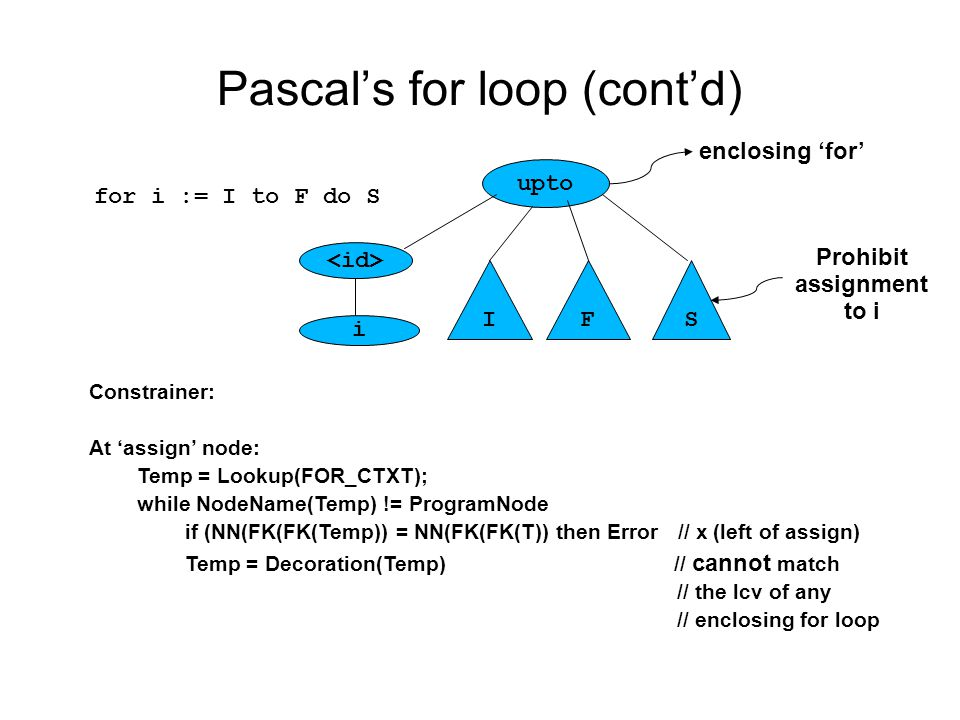 Pascal's for loop (cont'd) upto i IFS for i := I to F do S Constrainer: At 'assign' node: Temp = Lookup(FOR_CTXT); while NodeName(Temp) != ProgramNode if (NN(FK(FK(Temp)) = NN(FK(FK(T)) then Error // x (left of assign) Temp = Decoration(Temp) // cannot match // the lcv of any // enclosing for loop enclosing 'for' Prohibit assignment to i