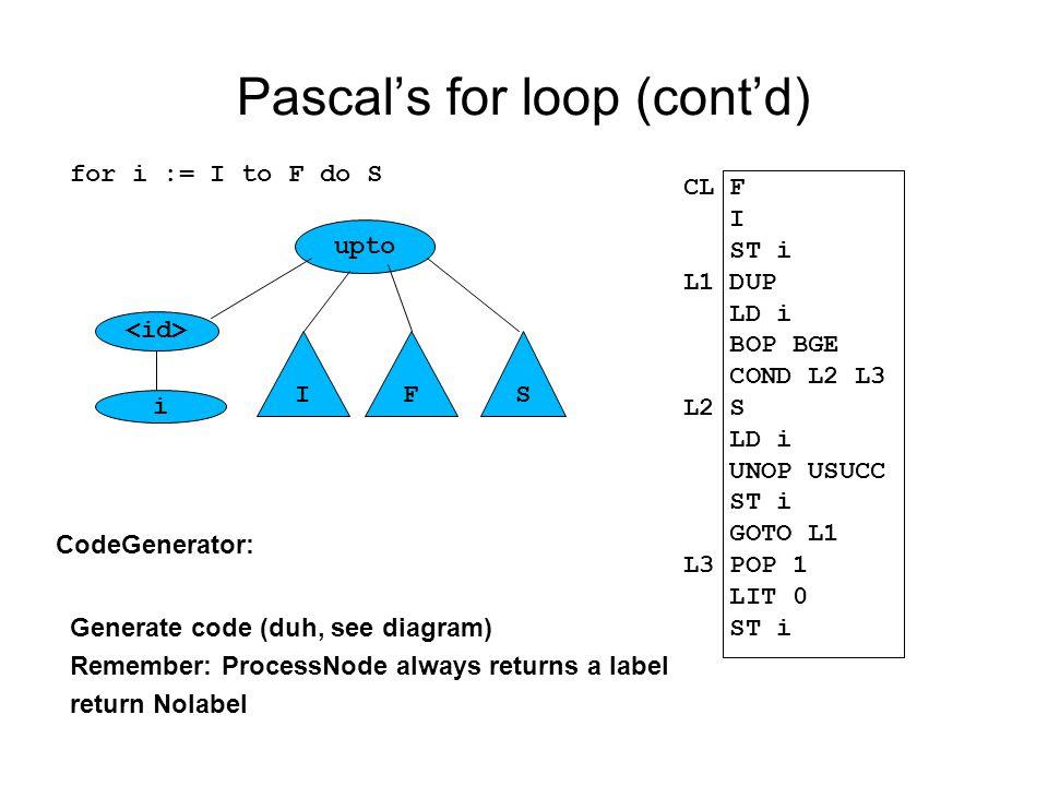 Pascal's for loop (cont'd) upto i IFS for i := I to F do S CL F I ST i L1 DUP LD i BOP BGE COND L2 L3 L2 S LD i UNOP USUCC ST i GOTO L1 L3 POP 1 LIT 0 ST i CodeGenerator: Generate code (duh, see diagram) Remember: ProcessNode always returns a label return Nolabel