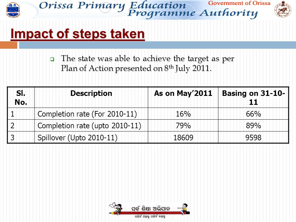 Impact of steps taken Sl. No. DescriptionAs on May'2011Basing on 31-10- 11 1Completion rate (For 2010-11)16%66% 2Completion rate (upto 2010-11)79%89%