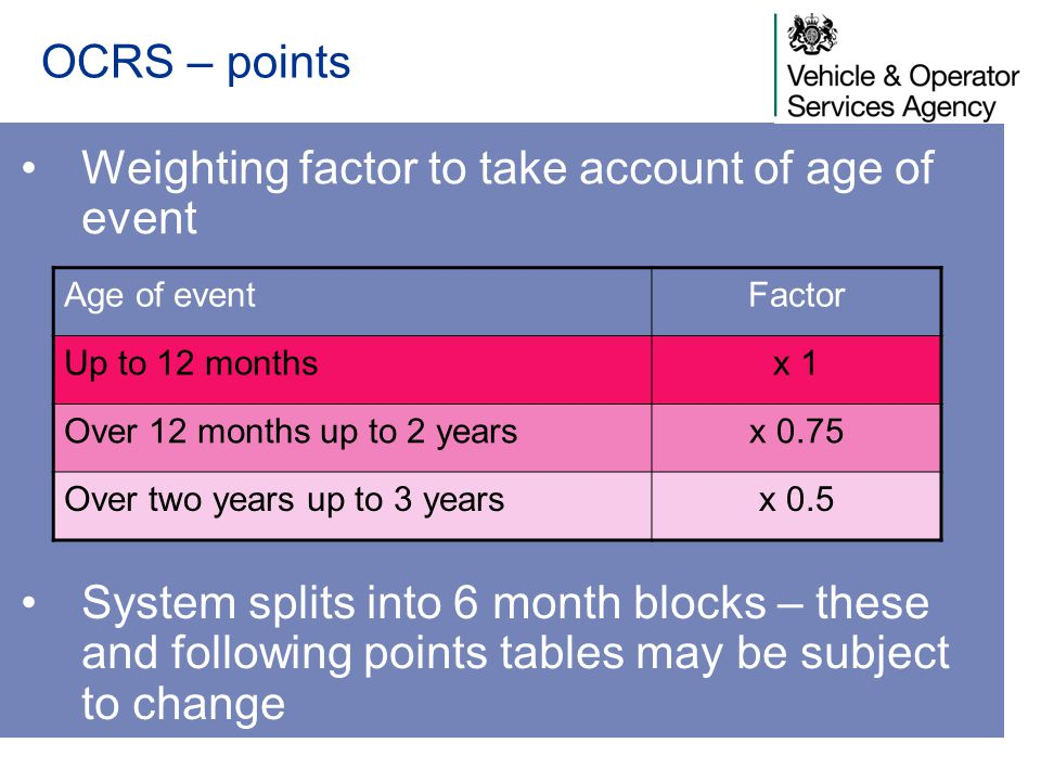 Weighting factor to take account of age of event OCRS – points Age of eventFactor Up to 12 monthsx 1 Over 12 months up to 2 yearsx 0.75 Over two years