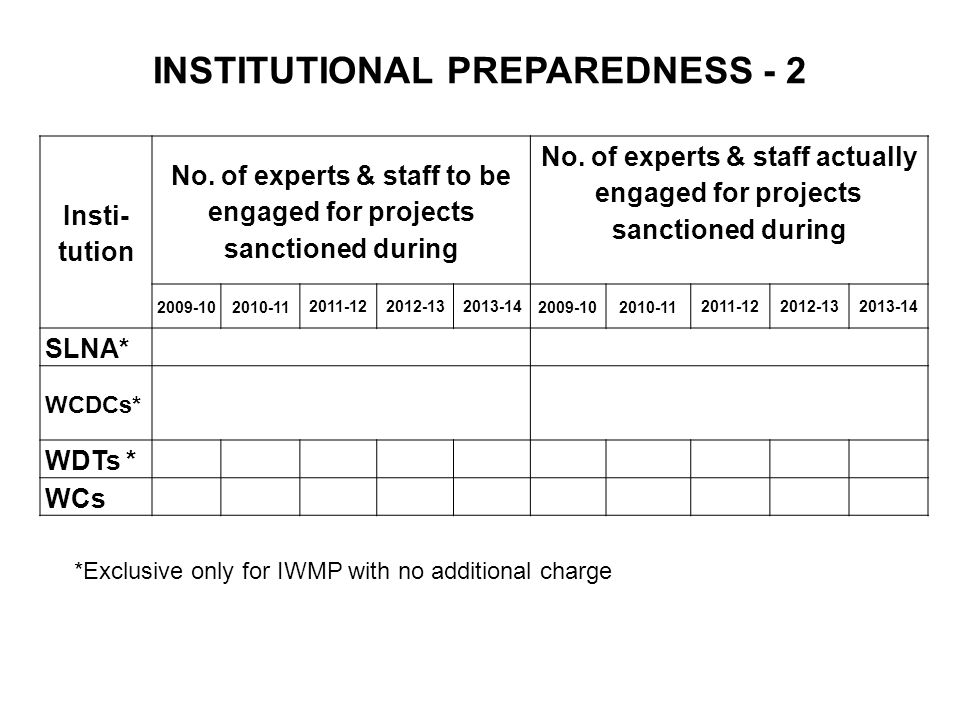 INSTITUTIONAL PREPAREDNESS - 2 Insti- tution No.