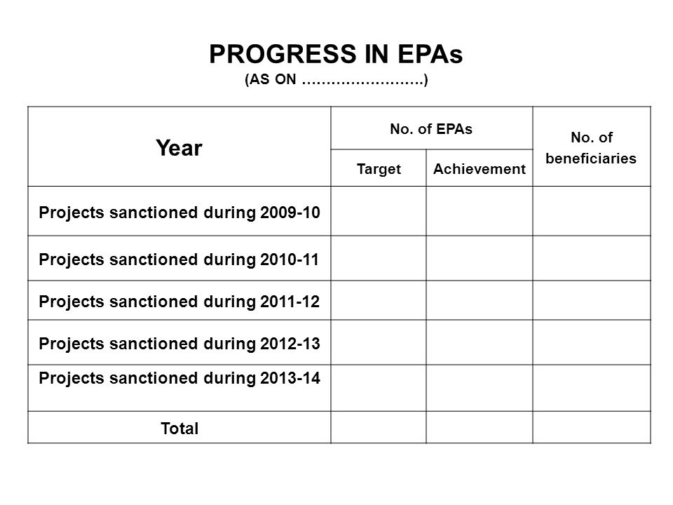PROGRESS IN EPAs (AS ON …………………….) Year No. of EPAs No.