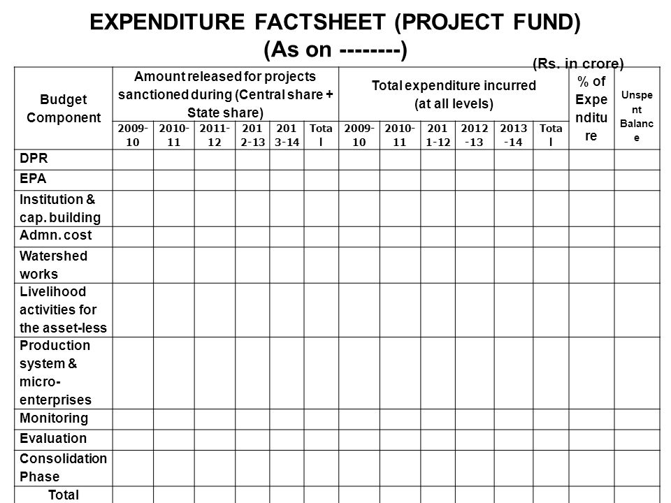 EXPENDITURE FACTSHEET (PROJECT FUND) (As on --------) Budget Component Amount released for projects sanctioned during (Central share + State share) Total expenditure incurred (at all levels) % of Expe nditu re Unspe nt Balanc e 2009- 10 2010- 11 2011- 12 201 2-13 201 3-14 Tota l 2009- 10 2010- 11 201 1-12 2012 -13 2013 -14 Tota l DPR EPA Institution & cap.