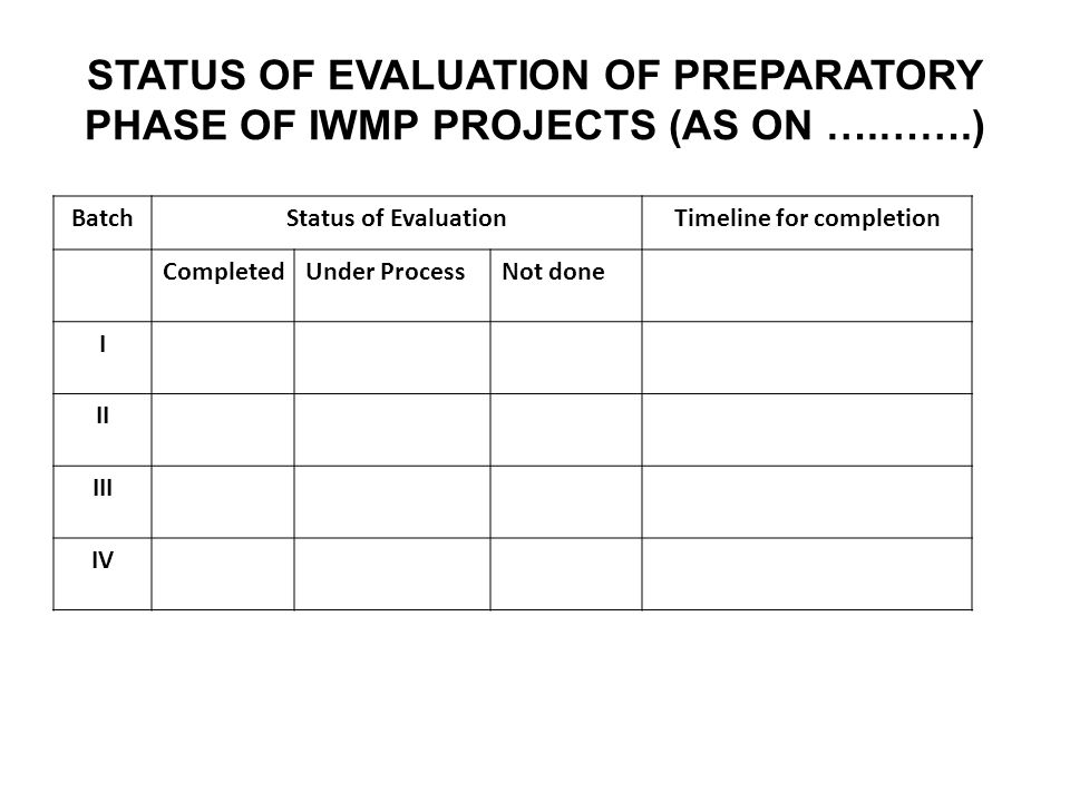 STATUS OF EVALUATION OF PREPARATORY PHASE OF IWMP PROJECTS (AS ON ….…….) BatchStatus of EvaluationTimeline for completion CompletedUnder ProcessNot done I II III IV