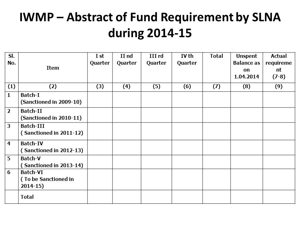IWMP – Abstract of Fund Requirement by SLNA during 2014-15 Sl. No. Item I st Quarter II nd Quarter III rd Quarter IV th Quarter Total Unspent Balance