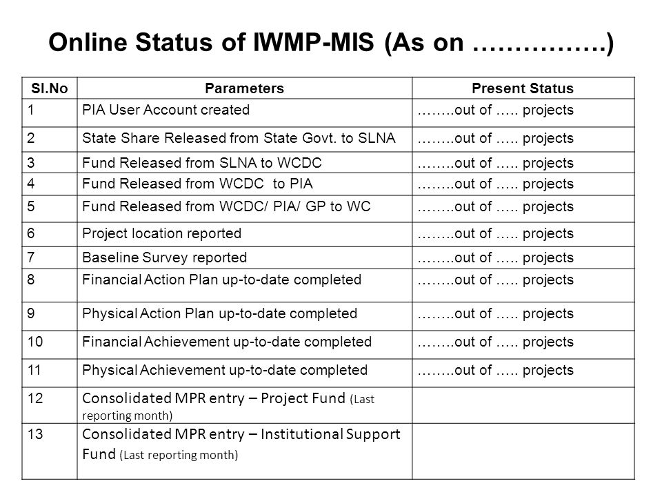 Online Status of IWMP-MIS (As on …………….) Sl.NoParametersPresent Status 1PIA User Account created……..out of …..