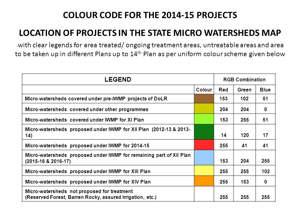 COLOUR CODE FOR THE 2014-15 PROJECTS LOCATION OF PROJECTS IN THE STATE MICRO WATERSHEDS MAP - with clear legends for area treated/ ongoing treatment areas, untreatable areas and area to be taken up in different Plans up to 14 th Plan as per uniform colour scheme given below LEGEND RGB Combination ColourRedGreenBlue Micro-watersheds covered under pre-IWMP projects of DoLR15310251 Micro-watersheds covered under other programmes204 0 Micro-watersheds covered under IWMP for XI Plan15325551 Micro-watersheds proposed under IWMP for XII Plan (2012-13 & 2013- 14)1412017 Micro-watersheds proposed under IWMP for 2014-1525541 Micro-watersheds proposed under IWMP for remaining part of XII Plan (2015-16 & 2016-17)153204255 Micro-watersheds proposed under IWMP for XIII Plan255 102 Micro-watersheds proposed under IWMP for XIV Plan2551530 Micro-watersheds not proposed for treatment (Reserved Forest, Barren Rocky, assured irrigation, etc.)255