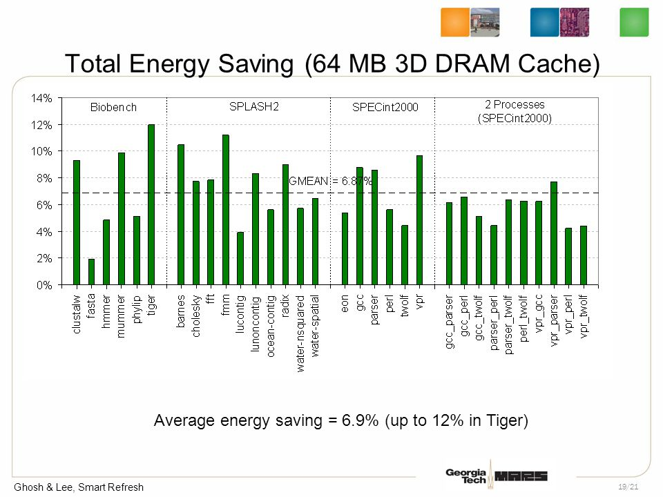 Ghosh & Lee, Smart Refresh 19/21 Total Energy Saving (64 MB 3D DRAM Cache) Average energy saving = 6.9% (up to 12% in Tiger)