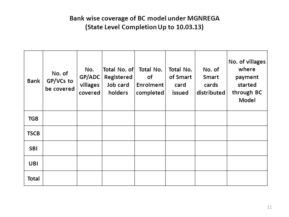 Bank wise coverage of BC model under MGNREGA (State Level Completion Up to 10.03.13) 11 Bank No.