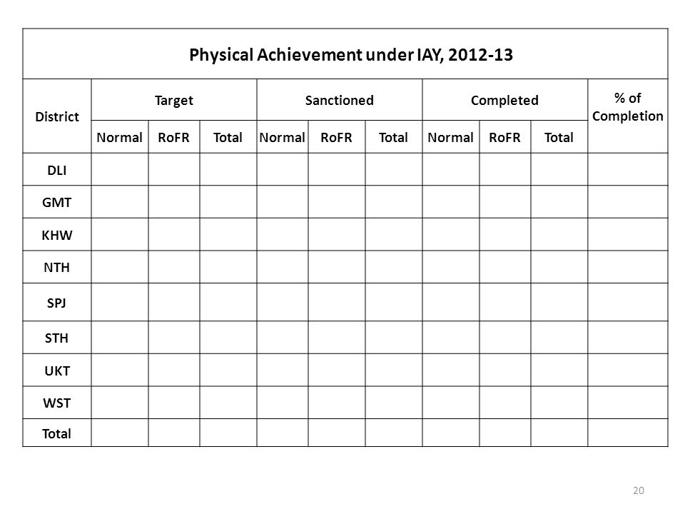 20 Physical Achievement under IAY, 2012-13 District TargetSanctionedCompleted % of Completion NormalRoFRTotalNormalRoFRTotalNormalRoFRTotal DLI GMT KHW NTH SPJ STH UKT WST Total
