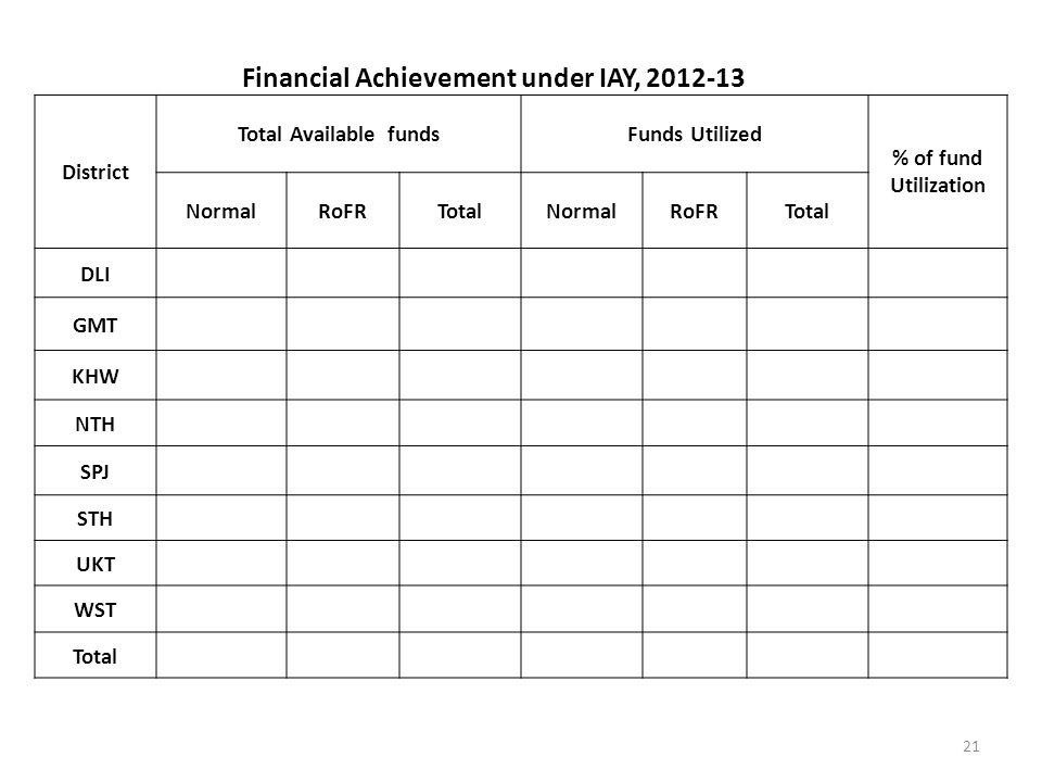 21 Financial Achievement under IAY, 2012-13 District Total Available fundsFunds Utilized % of fund Utilization NormalRoFRTotalNormalRoFRTotal DLI GMT KHW NTH SPJ STH UKT WST Total